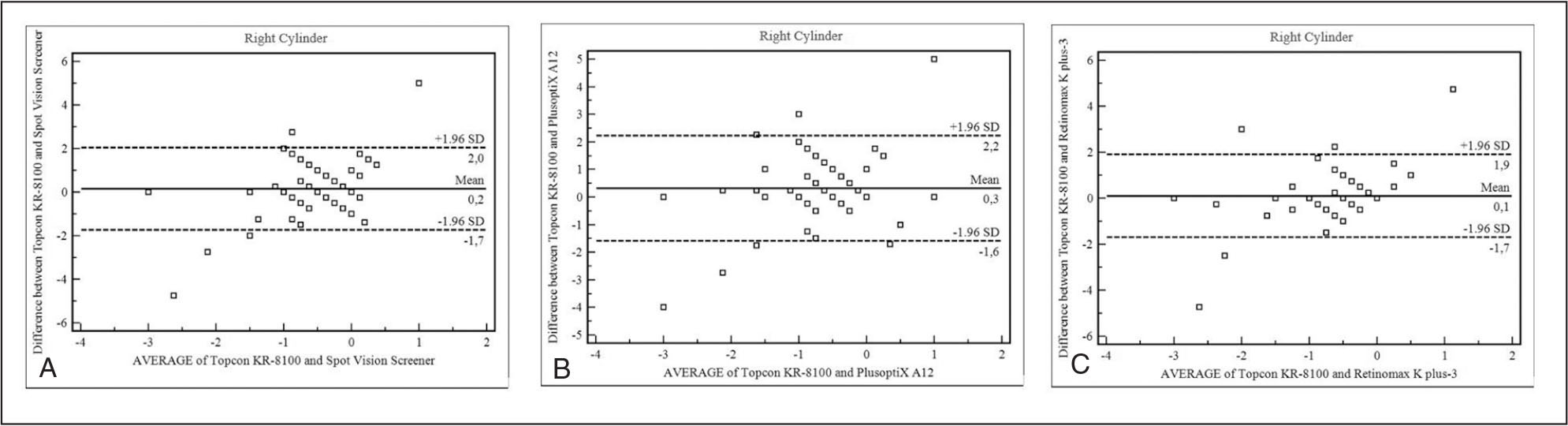 (A–C) Bland–Altman plots showing agreement between the devices for the right cylinder measurements.