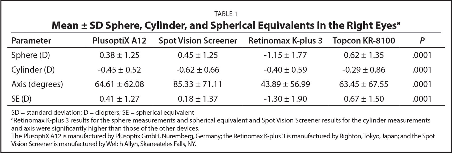 Mean ± SD Sphere, Cylinder, and Spherical Equivalents in the Right Eyesa