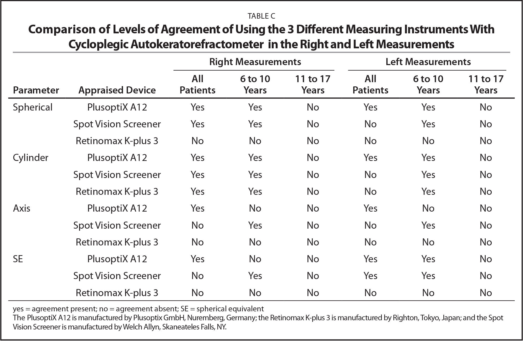 Comparison of Levels of Agreement of Using the 3 Different Measuring Instruments With Cycloplegic Autokeratorefractometer in the Right and Left Measurements