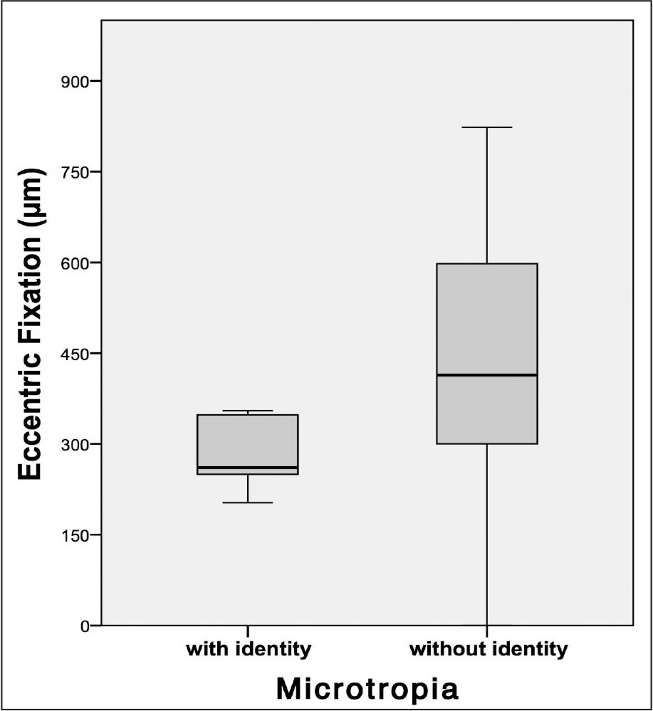 """Box plot comparing eccentric fixation in patients not presenting deviation """"with identity"""" (n = 5) to those patients presenting deviation """"without identity"""" (n = 10). Lower eccentricity values and less disperse values can be observed in the group not presenting with a deviation during the cover test."""