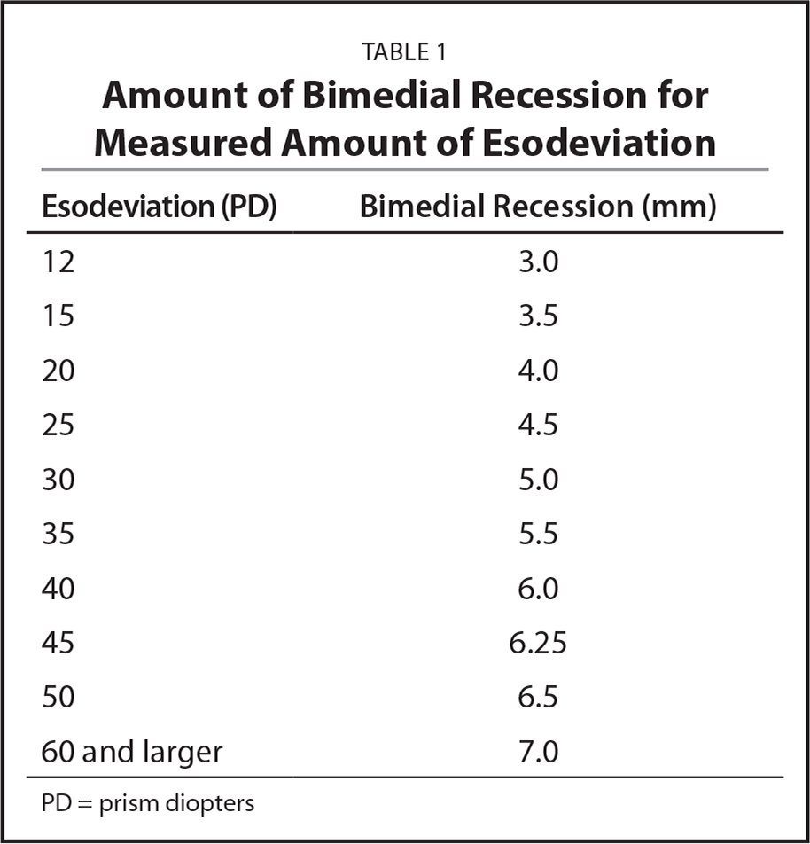Amount of Bimedial Recession for Measured Amount of Esodeviation