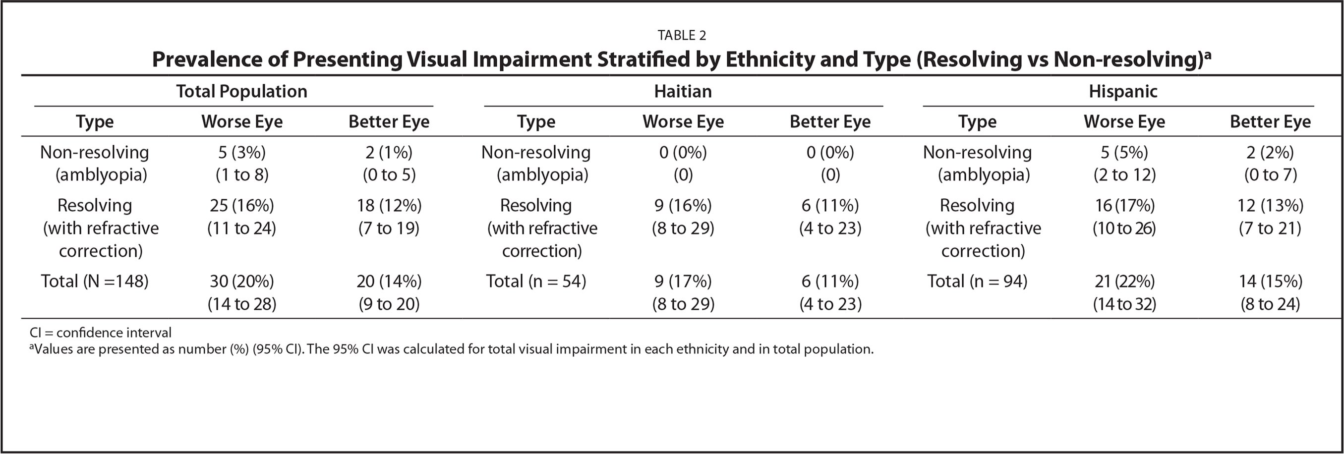 Prevalence of Presenting Visual Impairment Stratified by Ethnicity and Type (Resolving vs Non-resolving)a