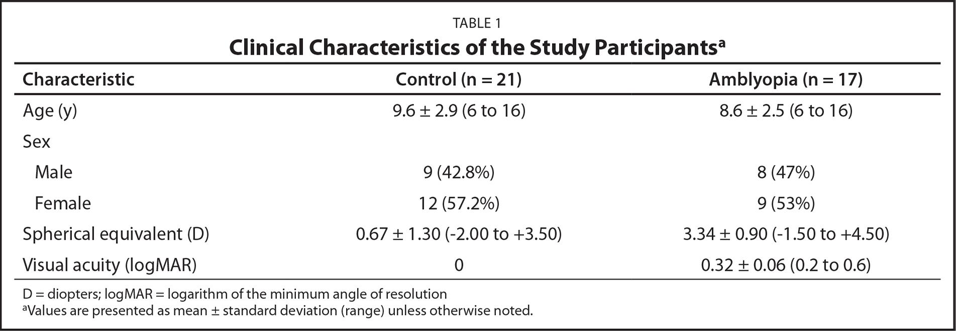 Clinical Characteristics of the Study Participantsa