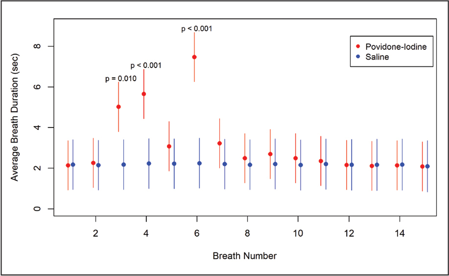 Least square mean (95% confidence intervals) for breath duration at breaths 1 to 15 by treatment group (control or povidone-iodine) after eye drop instillation estimated from a linear mixed model including fixed effects for treatment, breath number, a treatment by breath number interaction, average breath duration prior to instillation, patient age, history of apnea, and preoperative midazolam use. The model also included a random subject effect to account for the correlation between measures collected on the same patient. Significant differences in breath duration between treatment groups were noted at breaths 3, 4, and 6. The P values shown on the figure are the Bonferroni adjusted P values for these three pairwise comparisons.