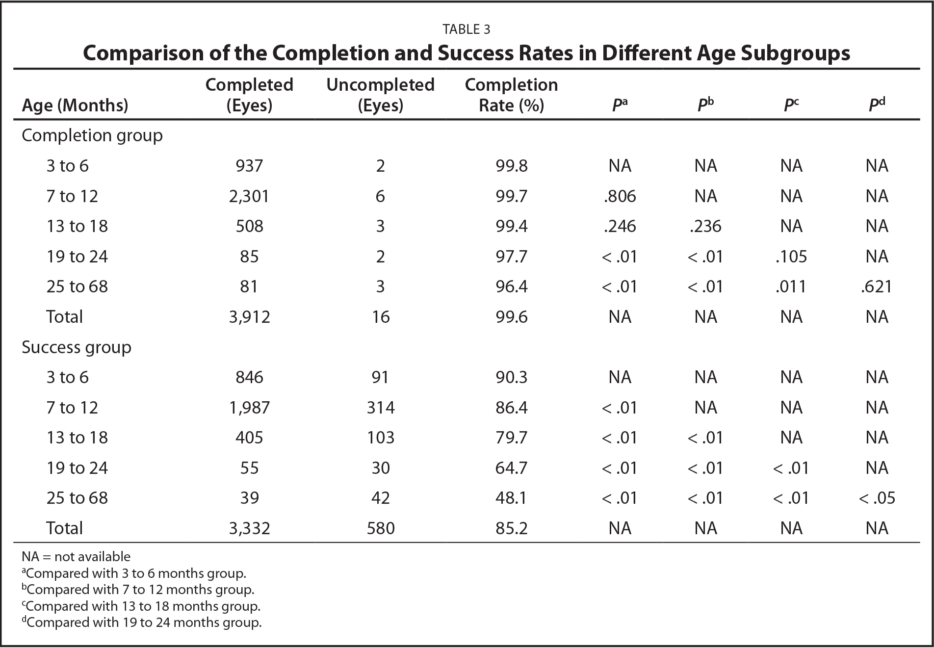 Comparison of the Completion and Success Rates in Different Age Subgroups