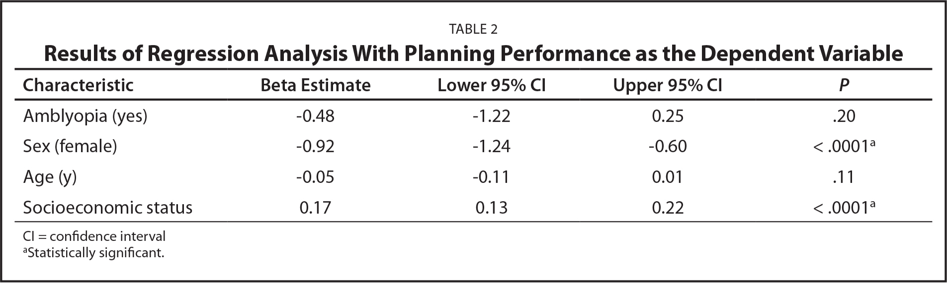 Results of Regression Analysis With Planning Performance as the Dependent Variable
