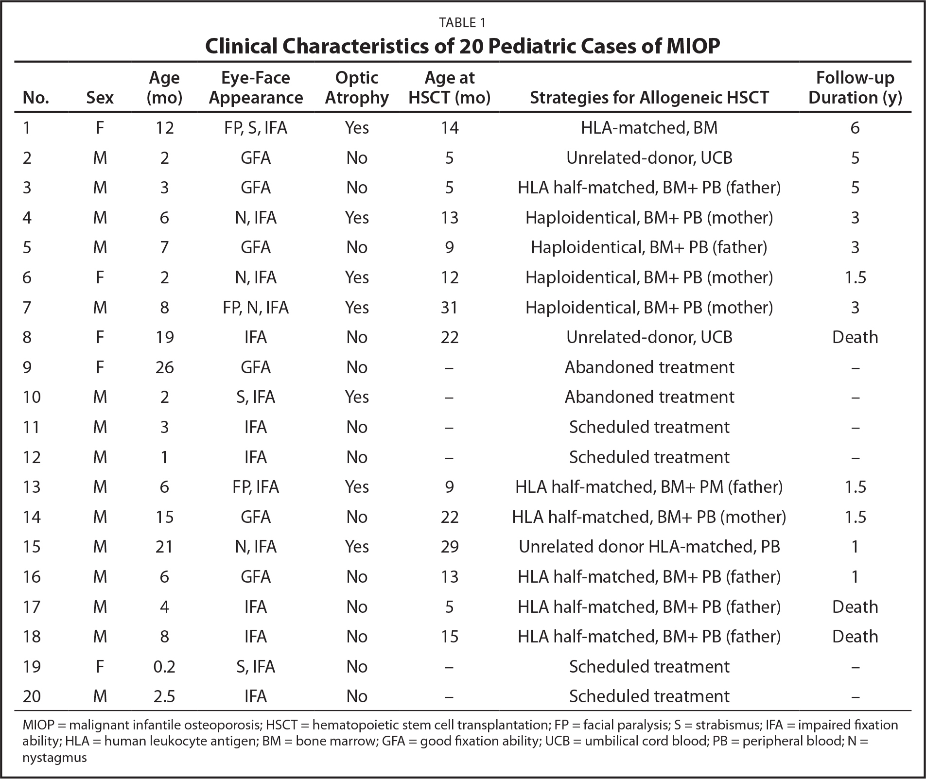 Clinical Characteristics of 20 Pediatric Cases of MIOP