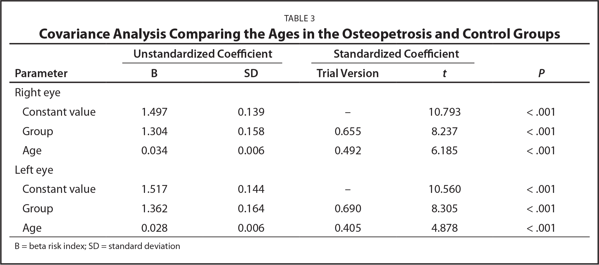 Covariance Analysis Comparing the Ages in the Osteopetrosis and Control Groups