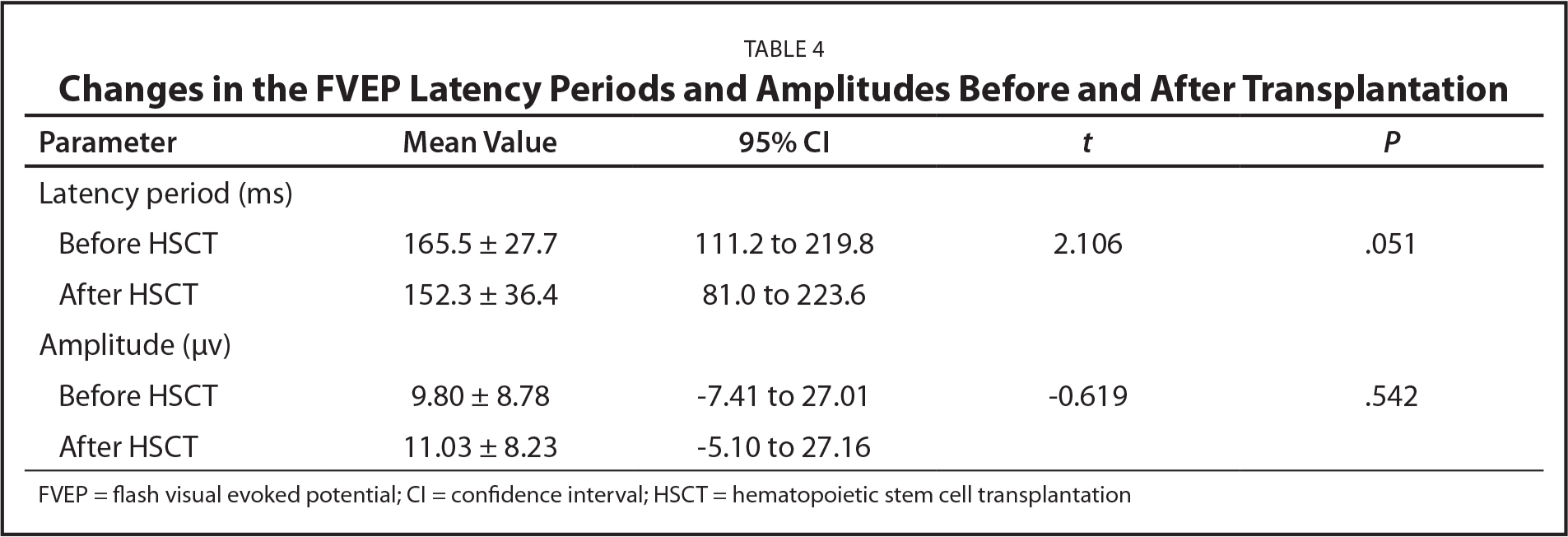 Changes in the FVEP Latency Periods and Amplitudes Before and After Transplantation