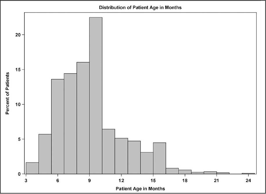 Age distribution at time of initial probing.