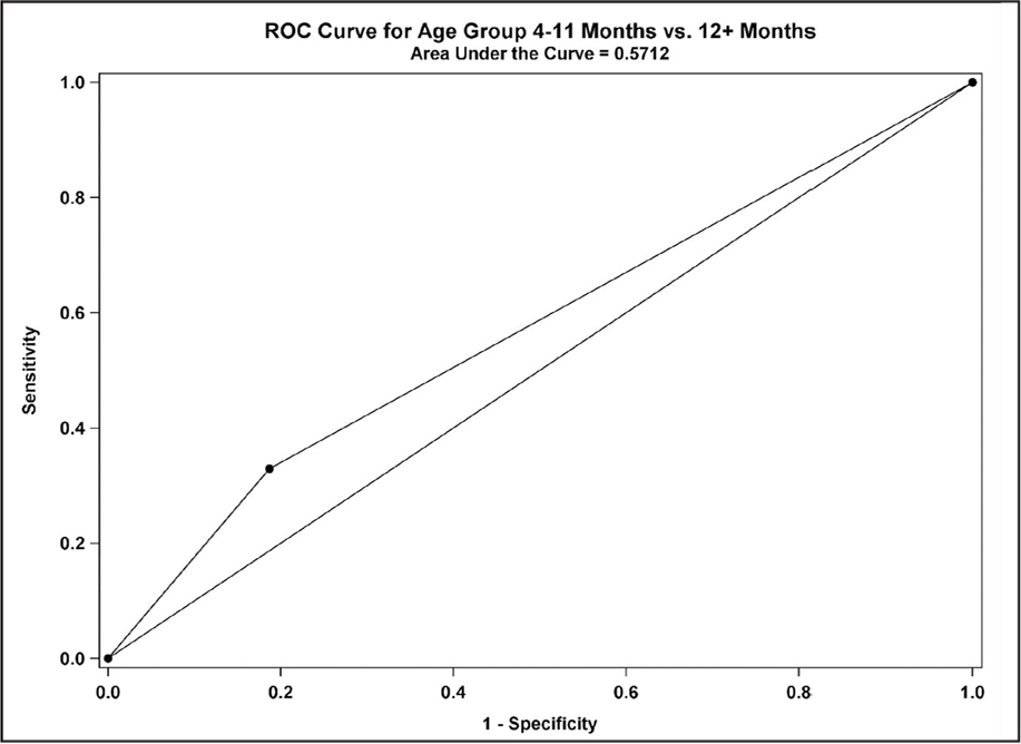 Logistic regression analysis comparing patients aged 4 to 11 months versus those older than 12 months showing a decreased likelihood of needing a second procedure in the younger age group. ROC = receiving operator characteristic