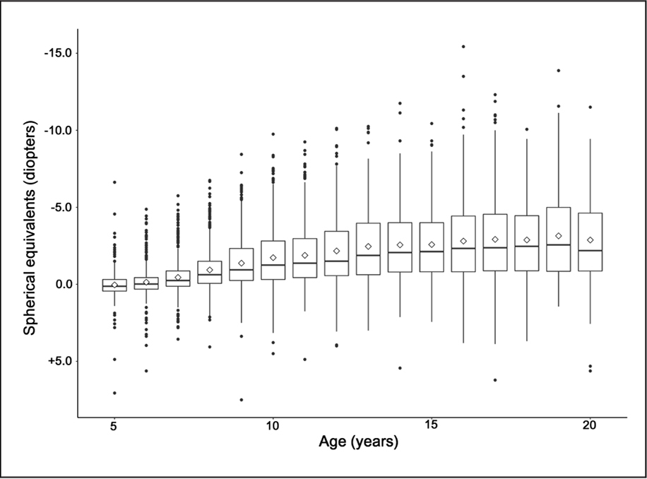 Box-and-whisker plots of the spherical equivalents (SE) by age. Y-axis (SE) was inverted. Boxes denote interquartile range (IQR) (the 25th–75th percentiles), and whiskers denote the range of 1.5 × IQR of SE in each age group. Horizontal lines in each box denote the median value (the 50th percentile) of SE, and diamonds denote the mean SE in each age group. Dots denote outliers in each age group. The median and mean of SE became myopic as age increased. The SE distribution varied widely and right-skewed as age increased, indicating that myopia progression accelerated as age increased.