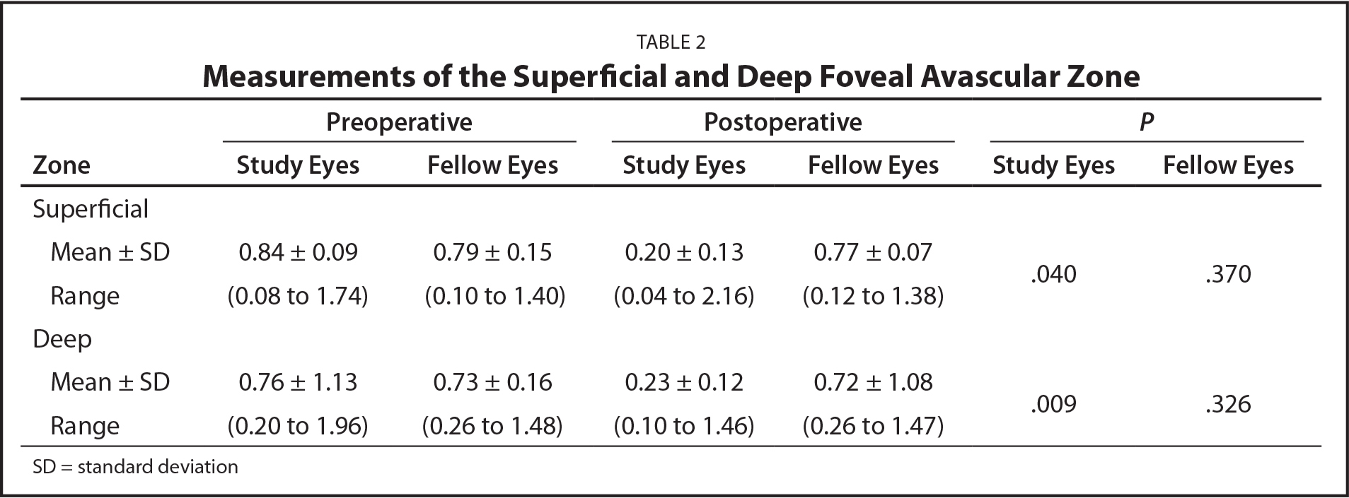 Measurements of the Superficial and Deep Foveal Avascular Zone
