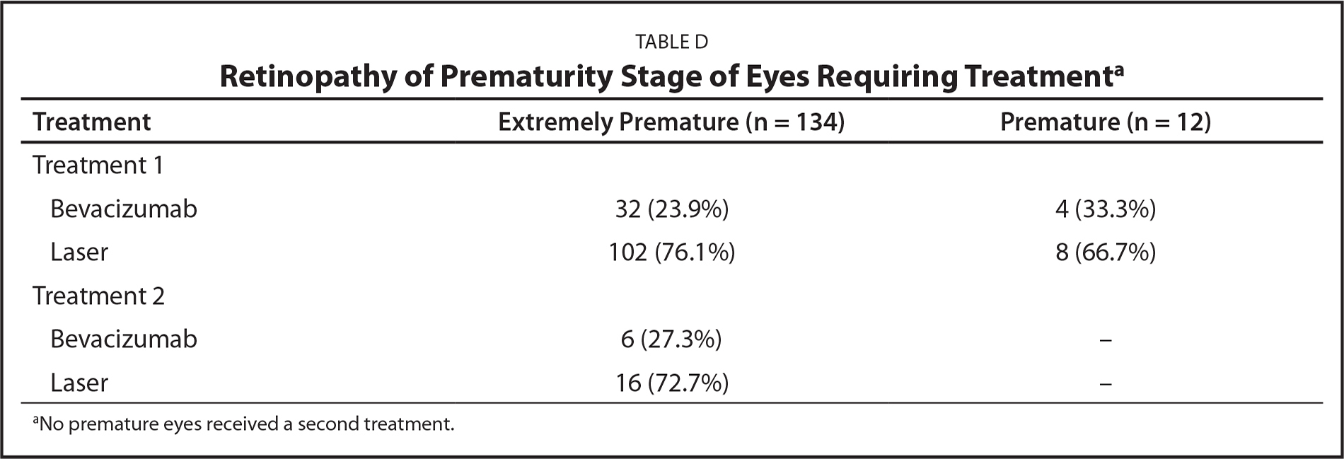 Retinopathy of Prematurity Stage of Eyes Requiring Treatmenta