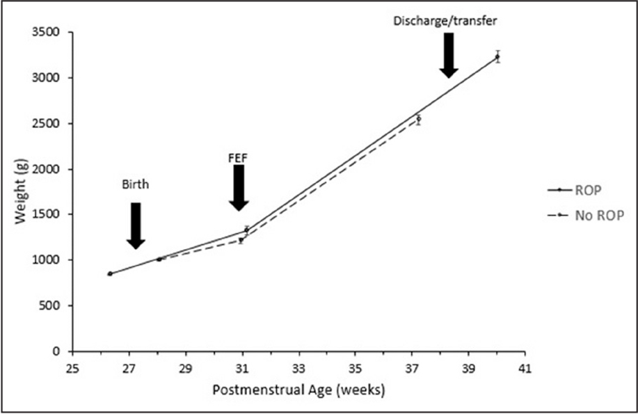 Mean weight (g) ± standard error vs postmenstrual age (weeks) for infants with and without retinopathy of prematurity (ROP) at birth, first day of full enteral feeding (FEF), and discharge/transfer.