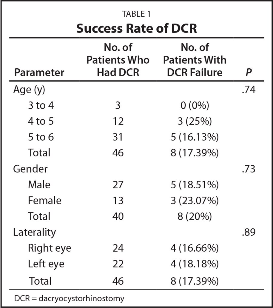 Success Rate of DCR