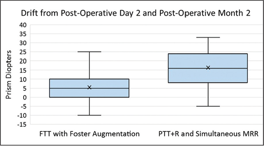 Box plot of drift in prism diopters between the postoperative day 2 and postoperative month 2 visits. Positive drifts are esotropic and negative drifts are exotropic. FTT = full-tendon transposition; PTT+R and simultaneous MRR = partial-tendon transposition with resection and simultaneous medial rectus recession