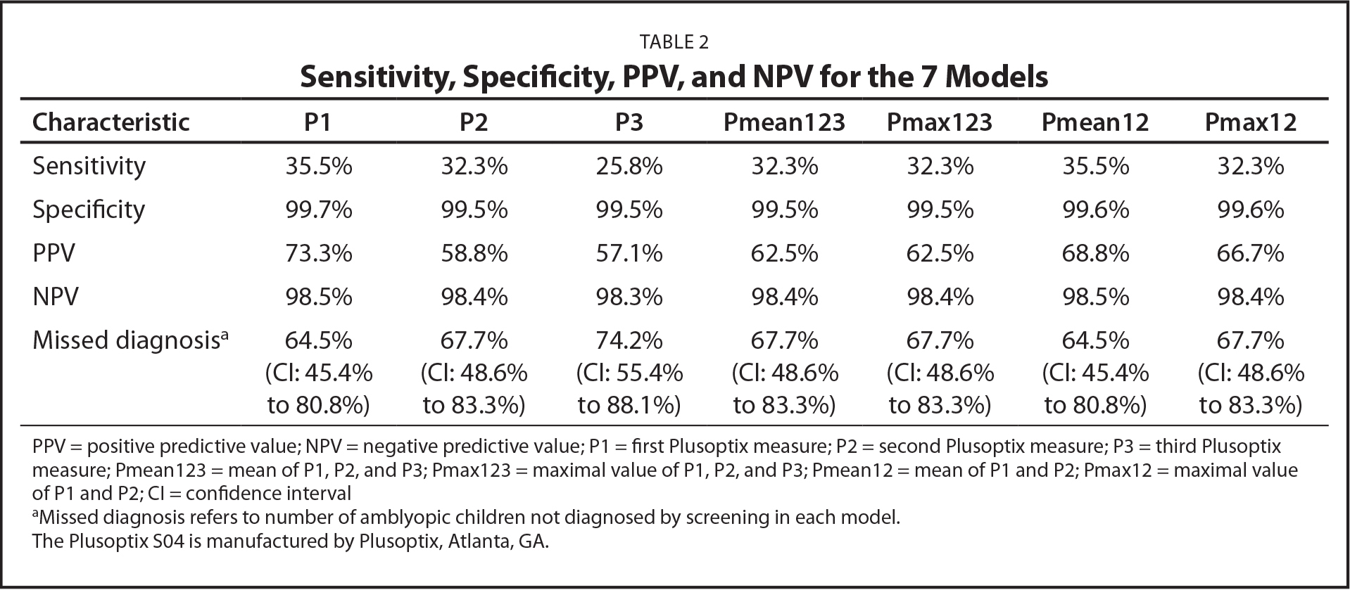 Sensitivity, Specificity, PPV, and NPV for the 7 Models