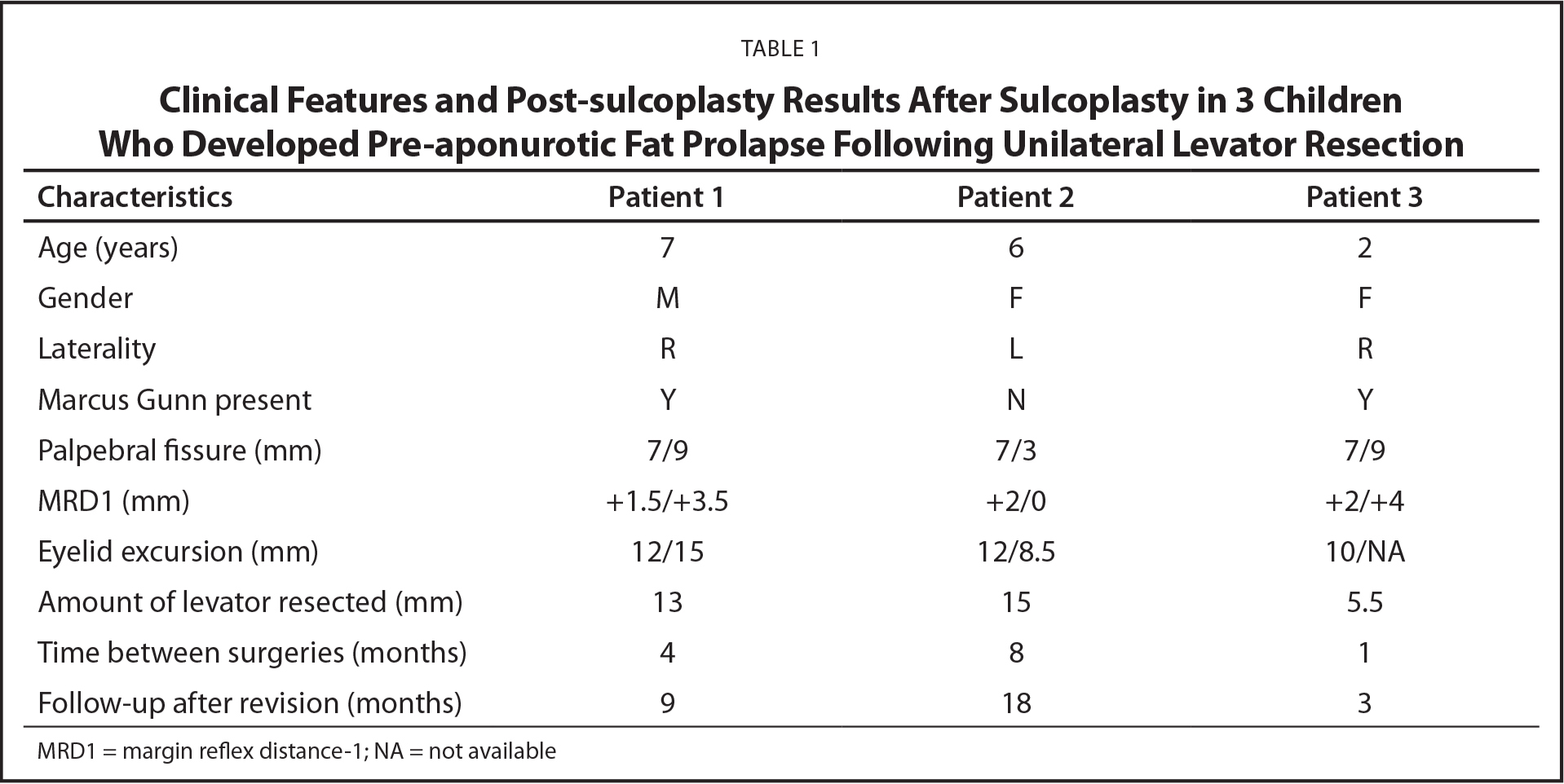 Clinical Features and Post-sulcoplasty Results After Sulcoplasty in 3 Children Who Developed Pre-aponurotic Fat Prolapse Following Unilateral Levator Resection