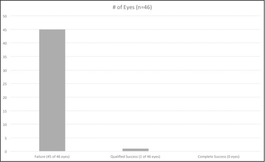 Results of goniosurgery for patients with Sturge-Weber syndrome and glaucoma.