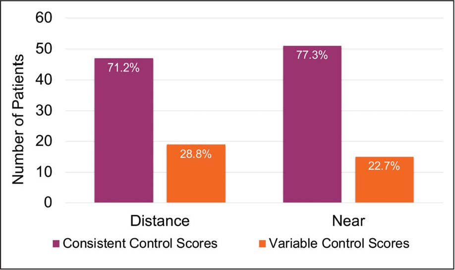 Consistency versus variability of control for patients assessed two times (n = 66). Control scores were mostly consistent for distance (n = 47, 71.2%) and near (n = 51, 77.3%) fixation. The remaining 19 (28.8%) and 15 (22.7%) patients showed variability in control for distance and near fixation, respectively.