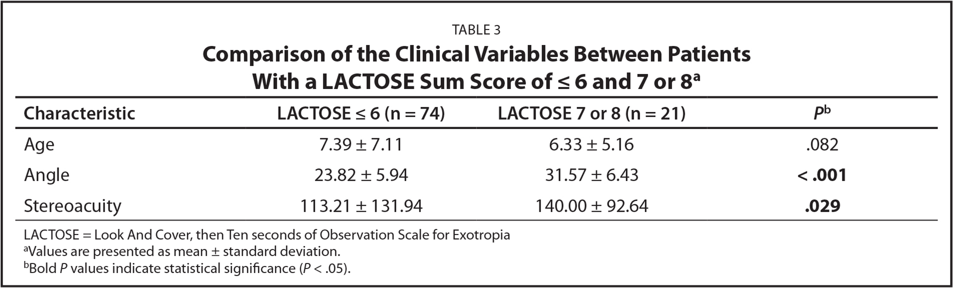 Comparison of the Clinical Variables Between Patients With a LACTOSE Sum Score of ≤ 6 and 7 or 8a