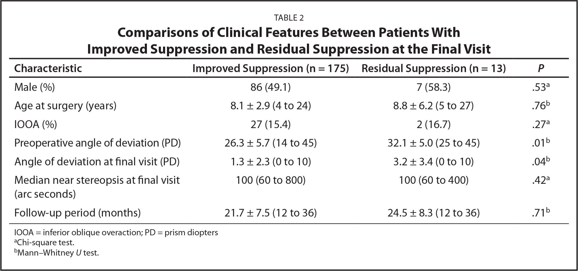 Comparisons of Clinical Features Between Patients With Improved Suppression and Residual Suppression at the Final Visit