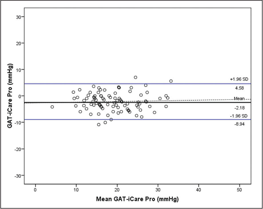 Bland–Altman plot. Measurement of intraocular pressure (IOP) with Perkins versus Icare-Pro versus the mean of both (slope: 0.26; P = .676). The handheld Goldmann applanation tonometer (GAT) (Perkins) is manufactured by Clement-Clarke, Haag-Streit, Harlow, United Kingdom, and the Icare-Pro is manufactured by Icare, Tiolat Oy, Helsinki, Finland.