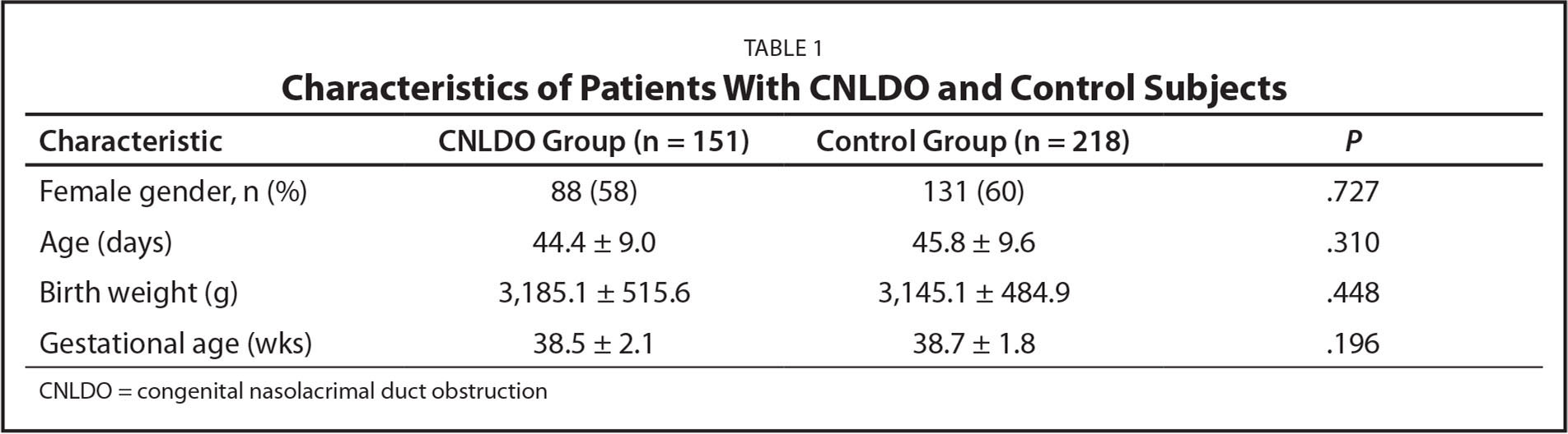 Characteristics of Patients With CNLDO and Control Subjects