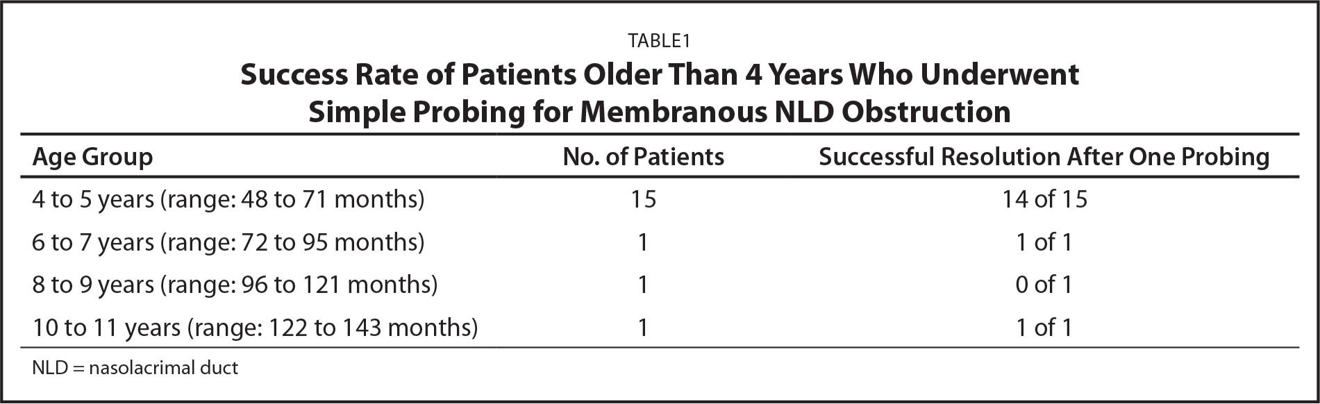Success Rate of Patients Older Than 4 Years Who Underwent Simple Probing for Membranous NLD Obstruction