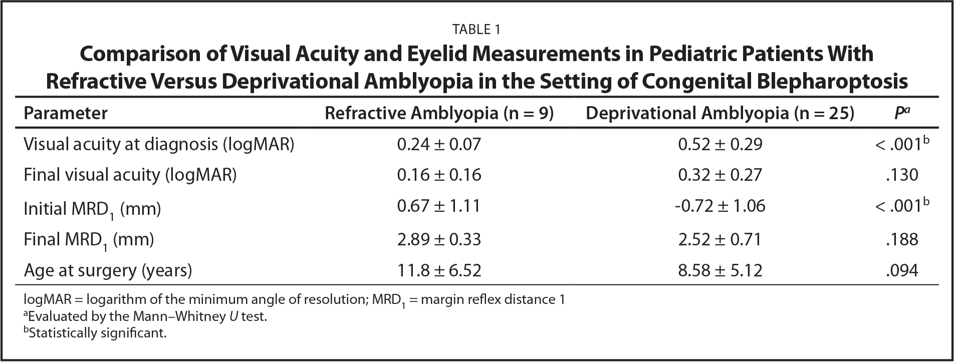 Comparison of Visual Acuity and Eyelid Measurements in Pediatric Patients With Refractive Versus Deprivational Amblyopia in the Setting of Congenital Blepharoptosis