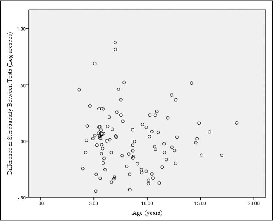 Difference between stereopsis tests according to age. Comparison of steropsis tests (in seconds of arc [arcsec]) according to age [years]). Note the difference in stereoacuity scores (Y axis = Randot Stereotest [Stereo Optical, Inc., Chicago, IL]) minus the Bernell Evaluation of Stereopsis Test (BEST) (Bernell Corporation, Mishawaka, IN) in the younger ages, which decline as age increases. Also visible is the tendency for higher results in the Randot for all ages.