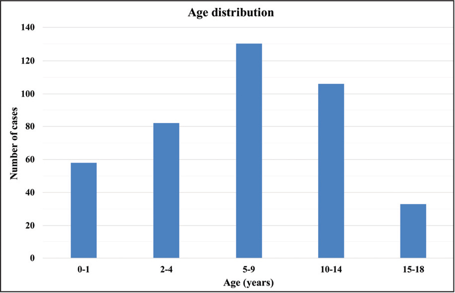 Age distribution of pediatric ocular injuries.