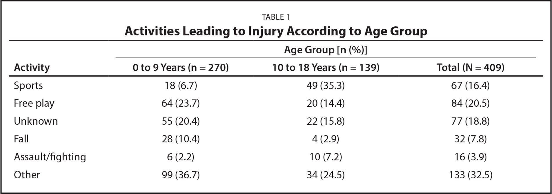 Activities Leading to Injury According to Age Group