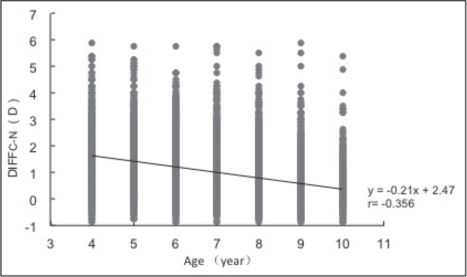 Correlation between the differences between cycloplegic and non-cycloplegic refractive errors (DFFC-N) and age. DIFFC-N was negatively correlated with age (r = −0.356, P < .001). D = diopters