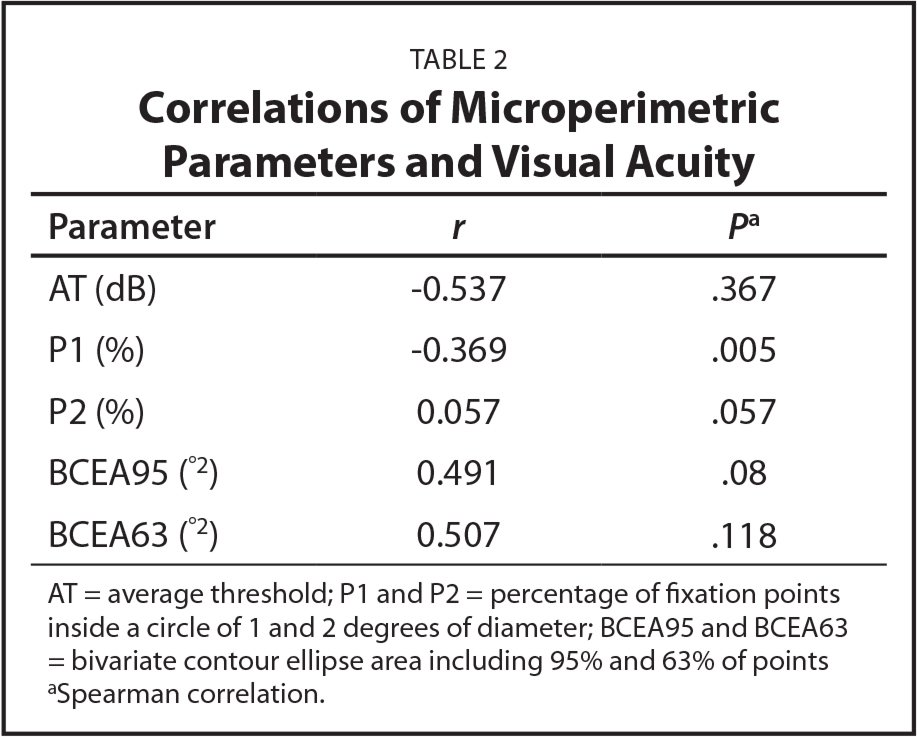 Correlations of Microperimetric Parameters and Visual Acuity