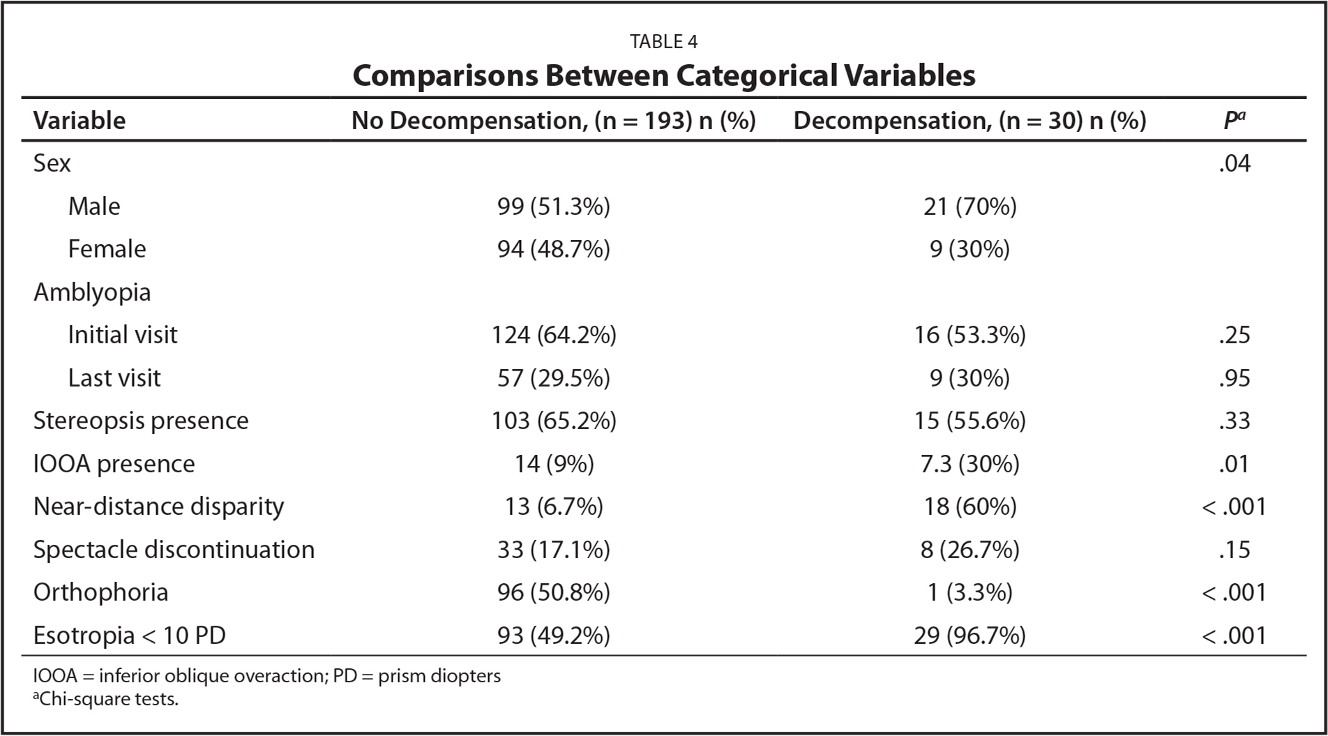 Comparisons Between Categorical Variables