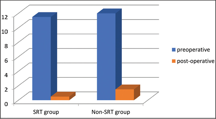 Preoperative and postoperative face turn in the superior rectus transposition (SRT) group and non-SRT group.