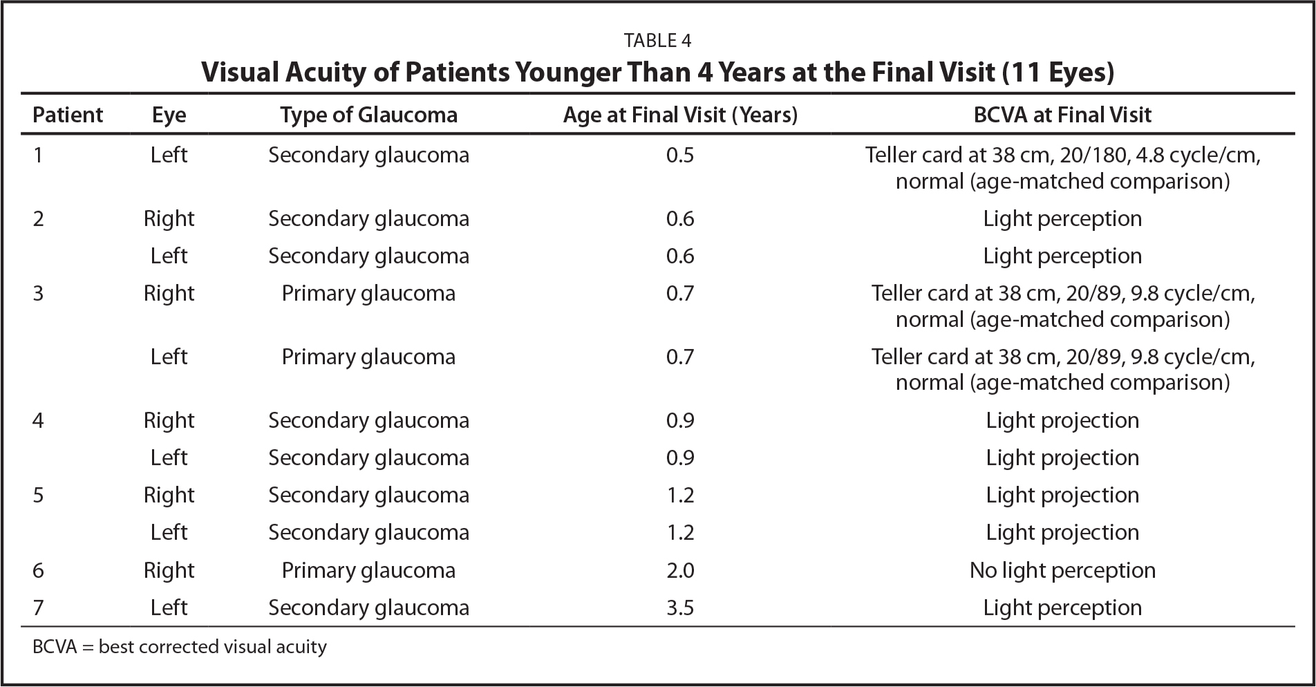 Visual Acuity of Patients Younger Than 4 Years at the Final Visit (11 Eyes)