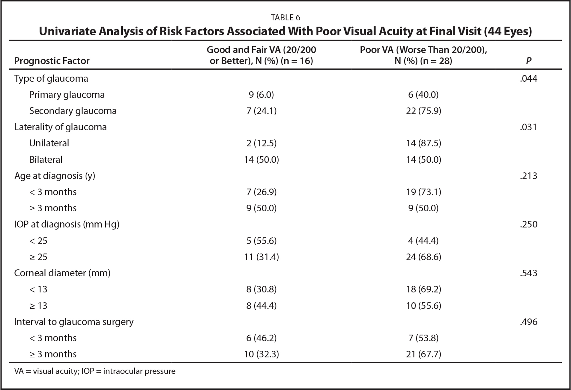 Univariate Analysis of Risk Factors Associated With Poor Visual Acuity at Final Visit (44 Eyes)