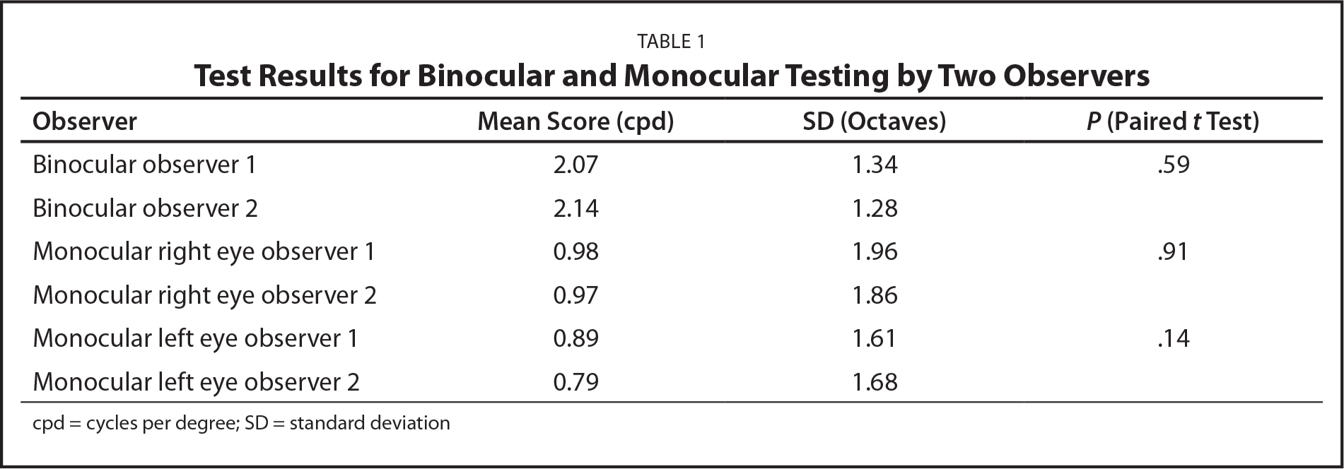 Test Results for Binocular and Monocular Testing by Two Observers
