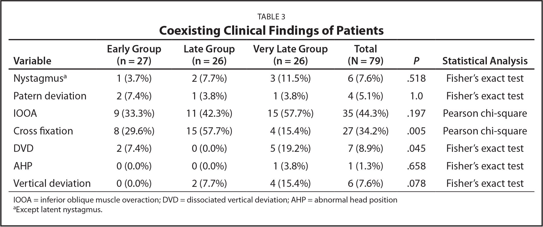 Coexisting Clinical Findings of Patients