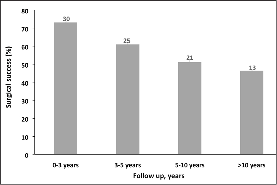 Incidence of surgical success at different follow-up intervals. The number of patients appears above the bar.
