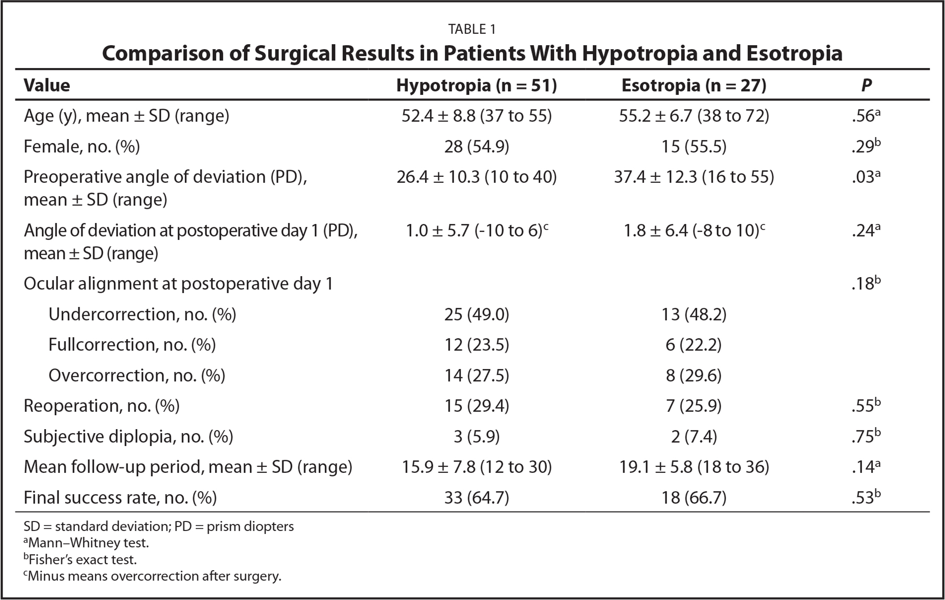 Comparison of Surgical Results in Patients With Hypotropia and Esotropia
