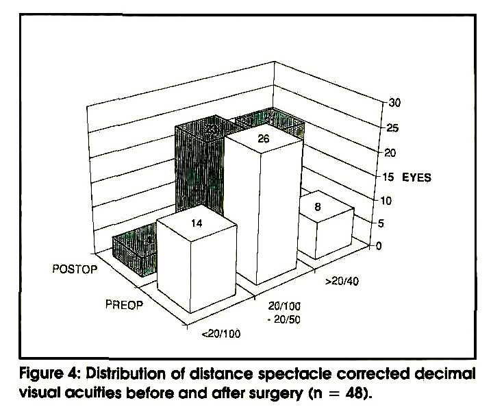 Figure 4: Distribution of distance spectacle corrected decimal visual acuities before and after surgery (n = 48).