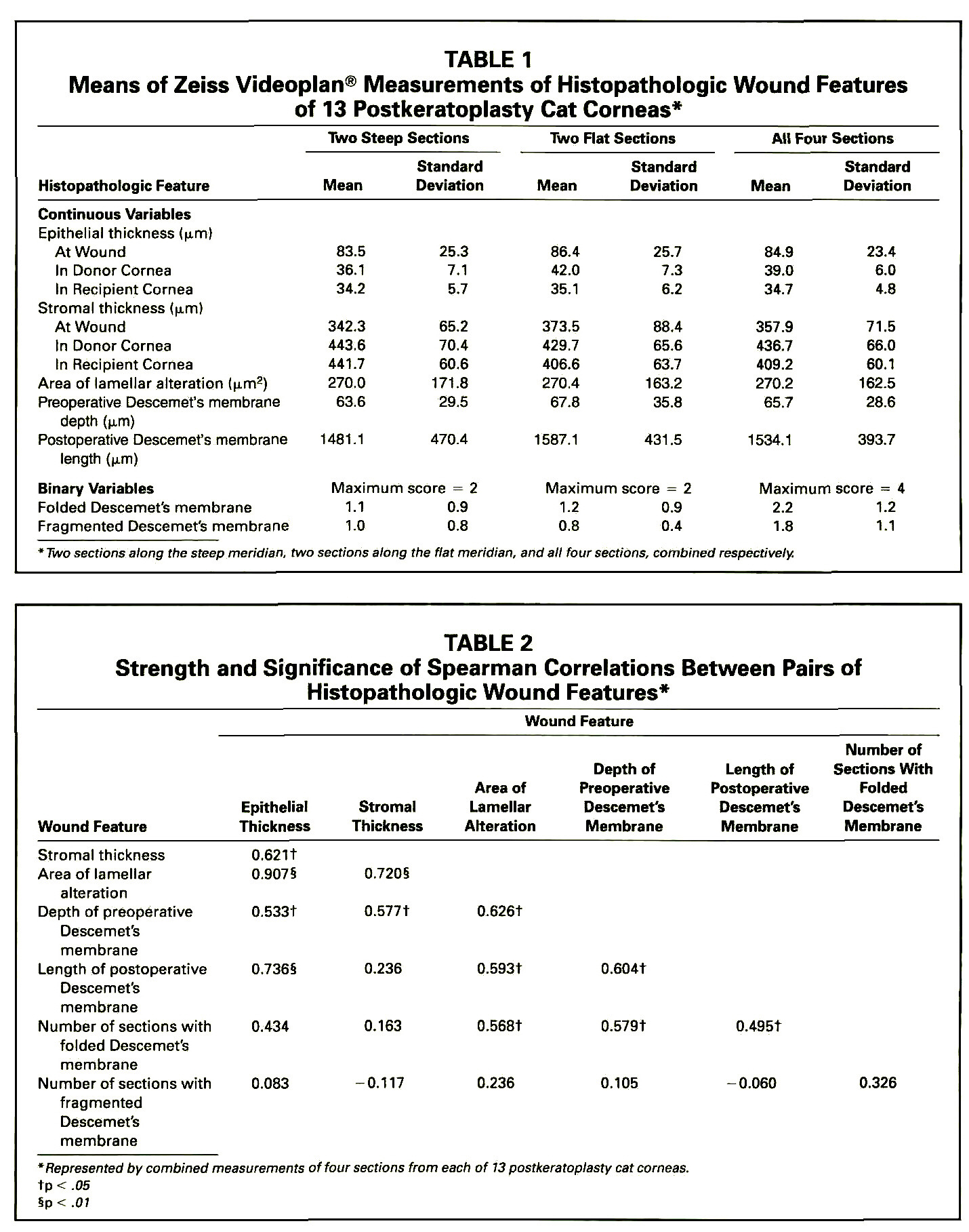 TABLE 1Means of Zeiss Videoplan® Measurements of Histopathologic Wound Features of 13 Postkeratoplasty Cat Corneas*TABLE 2Strength and Significance of Spearman Correlations Between Pairs of Histopathologic Wound Features*