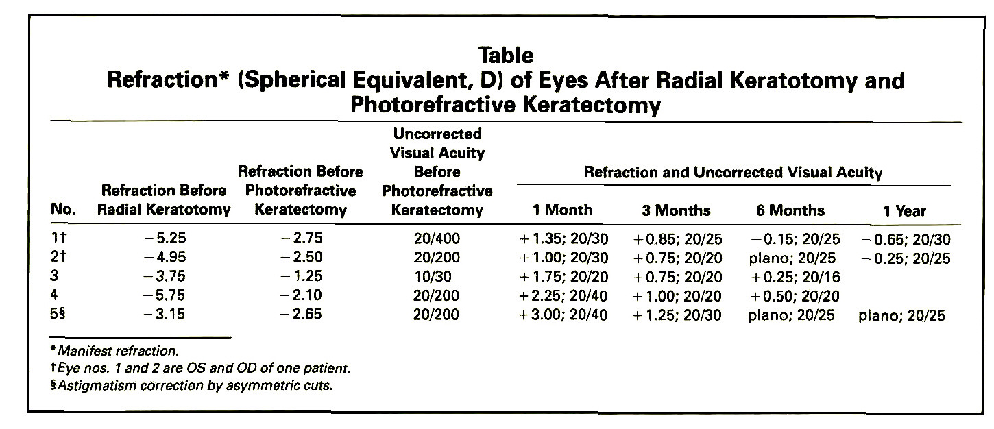 TableRefraction* (Spherical Equivalent, D) of Eyes After Radial Keratotomy and Photorefractive Keratectomy