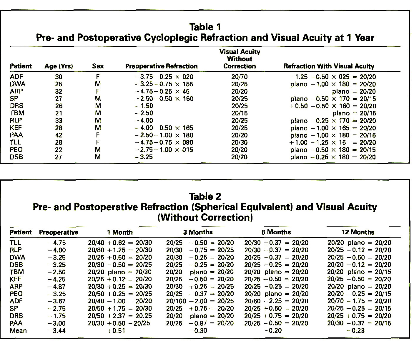 Table 1Pre- and Postoperative Cycloplegic Refraction and Visual Acuity at 1 YearTable 2Pre- and Postoperative Refraction (Spherical Equivalent) and Visual Acuity (Without Correction)