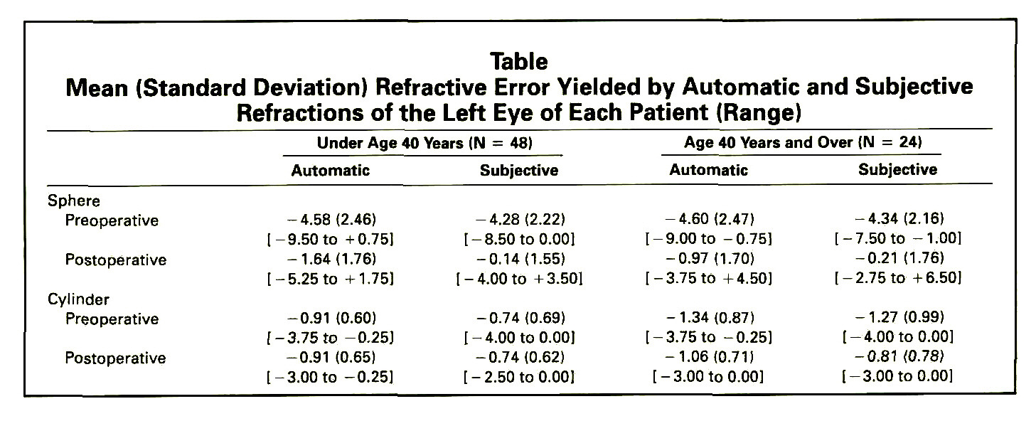 TableMean (Standard Deviation) Refractive Error Yielded by Automatic and Subjective Refractions of the Left Eye of Each Patient (Range)
