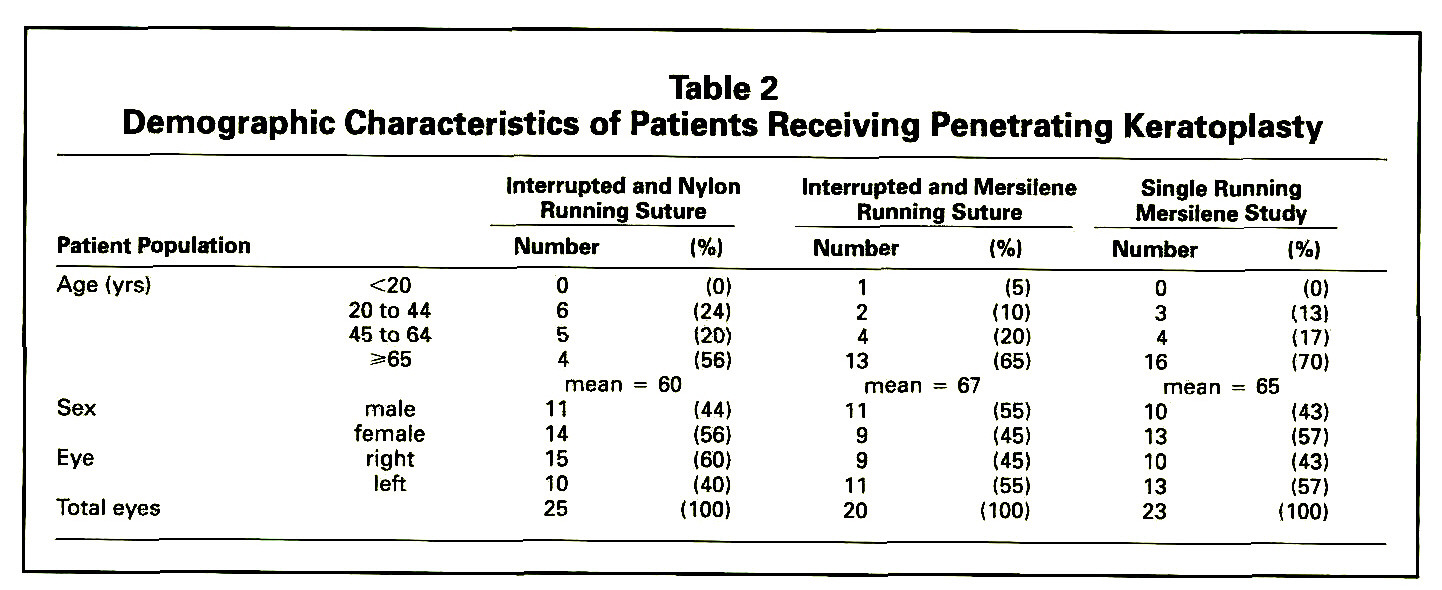 Table 2Demographic Characteristics of Patients Receiving Penetrating Keratoplasty